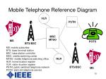 mobile telephone reference diagram
