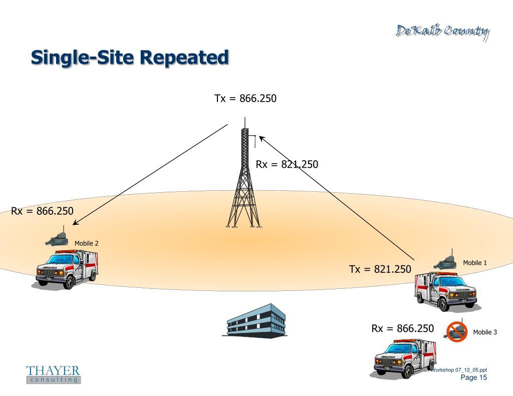 Single-Site Repeated