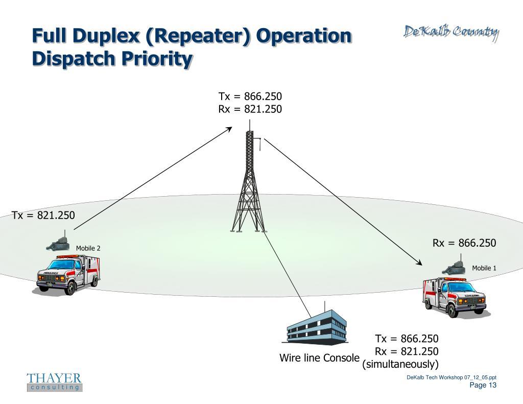 Full Duplex (Repeater) Operation