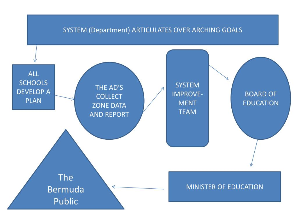 SYSTEM (Department) ARTICULATES OVER ARCHING GOALS