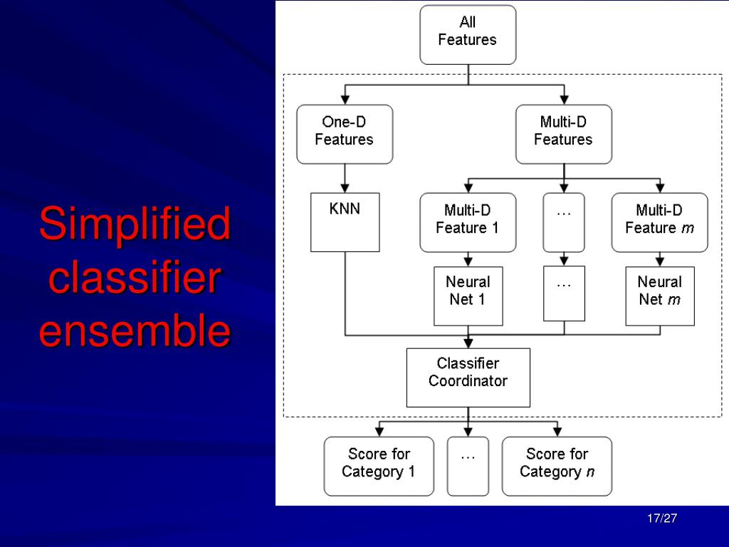 Simplified classifier ensemble