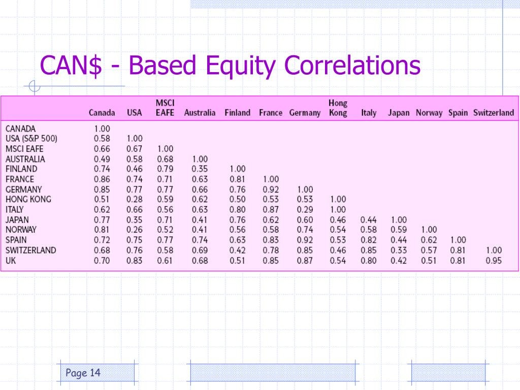CAN$ - Based Equity Correlations