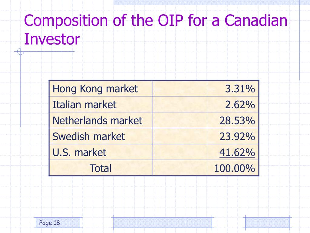 Composition of the OIP for a Canadian Investor