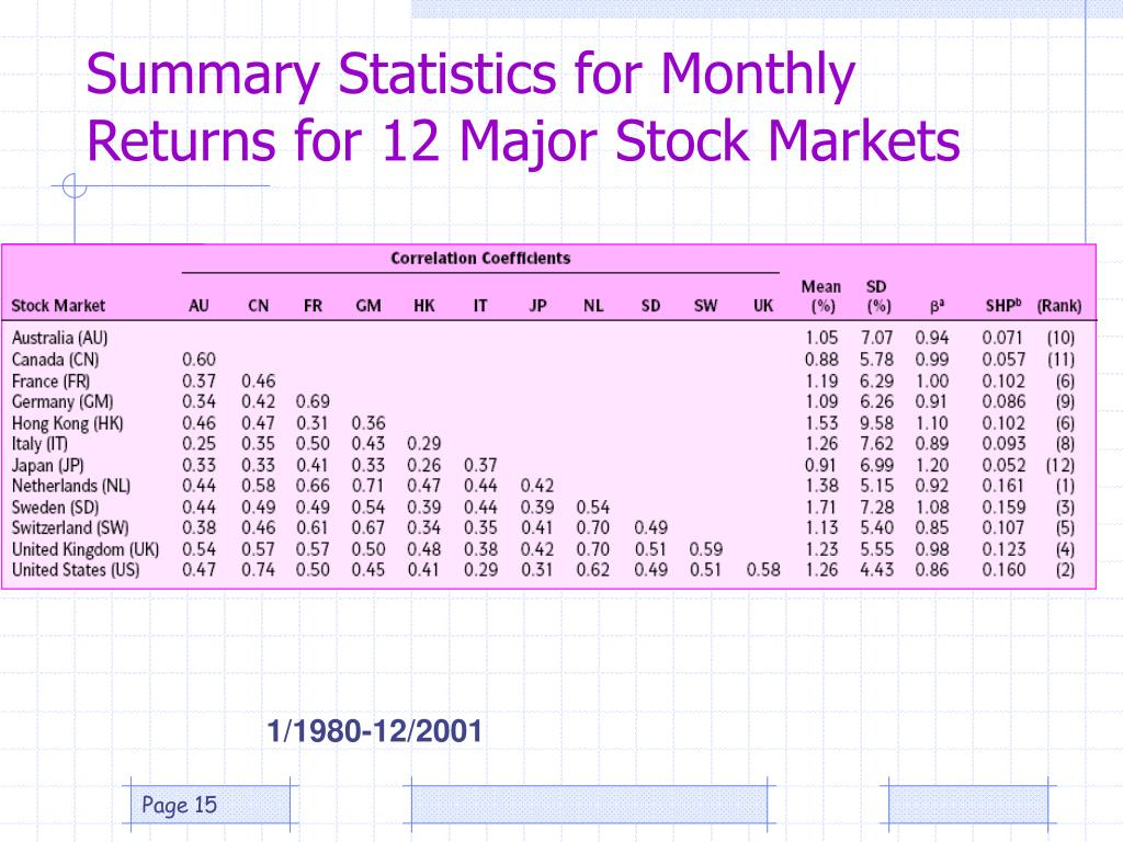 Summary Statistics for Monthly Returns for 12 Major Stock Markets