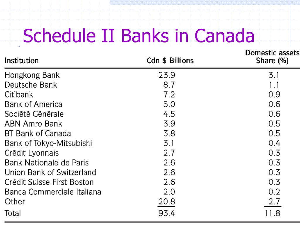 Schedule II Banks in Canada