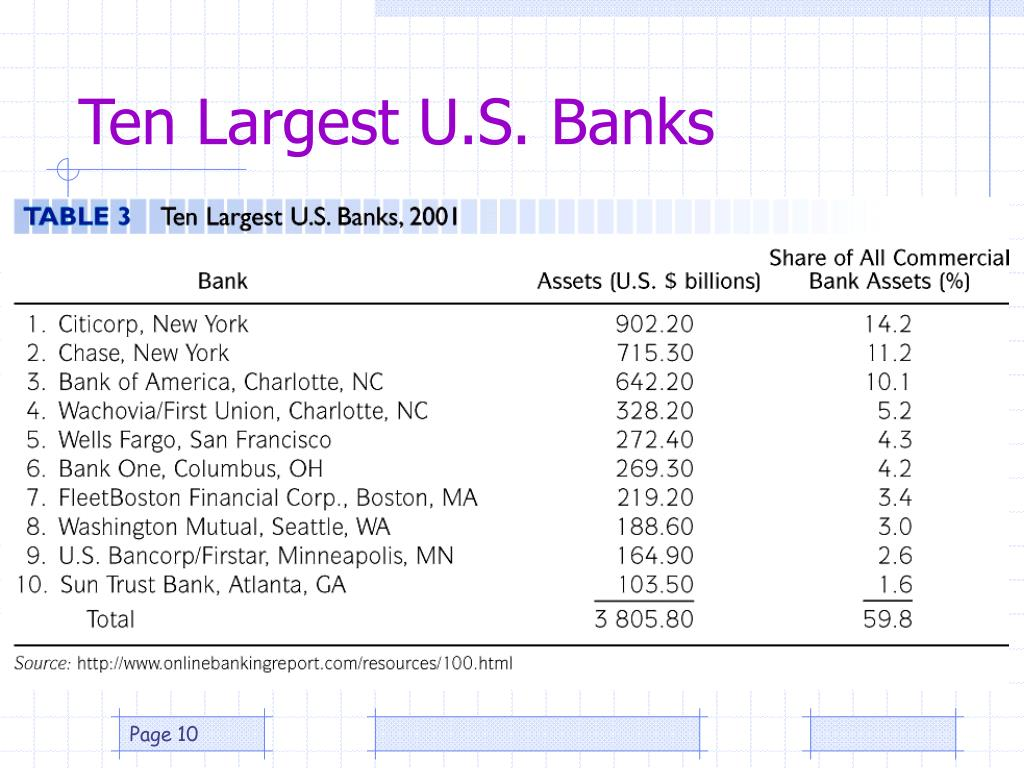 Ten Largest U.S. Banks