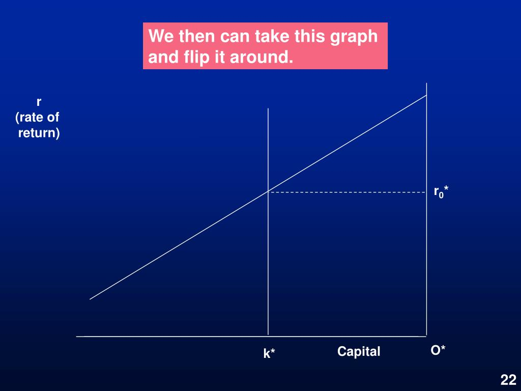 We then can take this graph and flip it around.