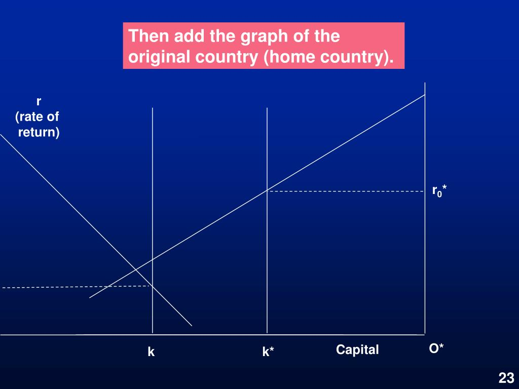 Then add the graph of the original country (home country).