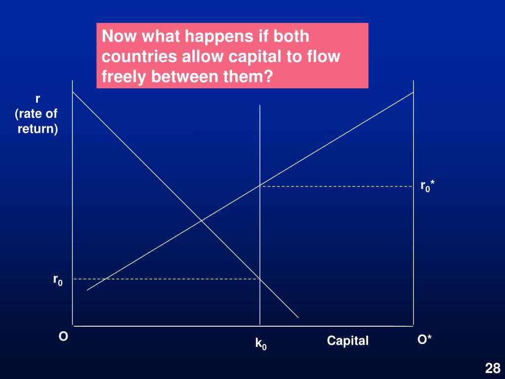Now what happens if both countries allow capital to flow freely between them?