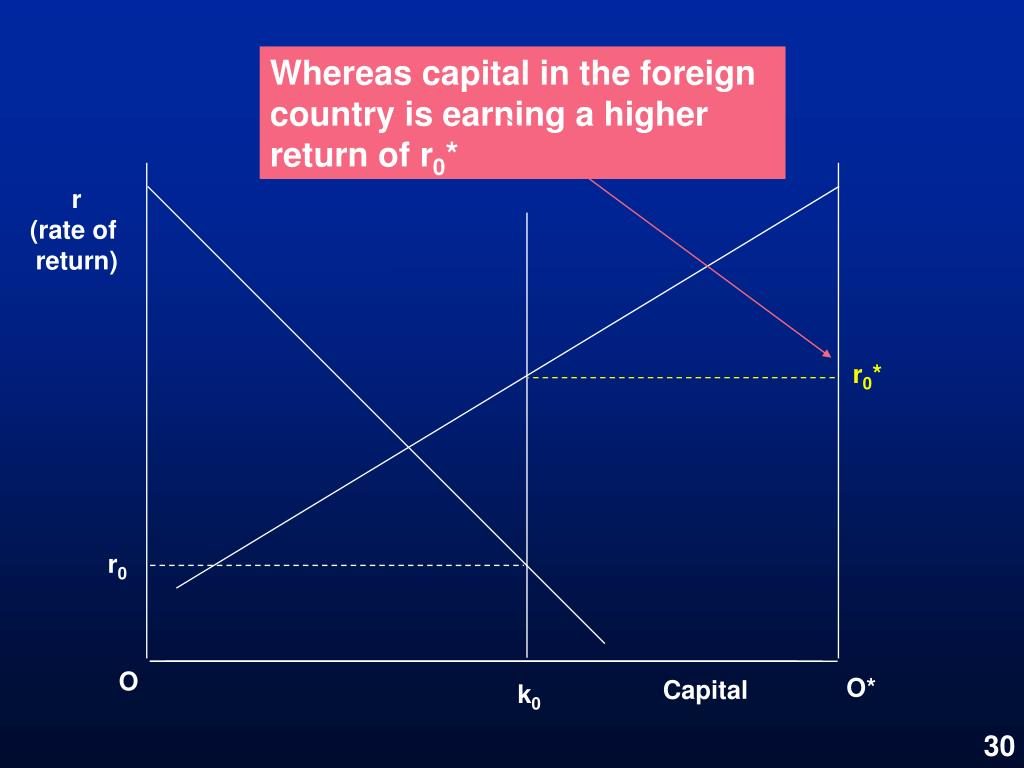 Whereas capital in the foreign country is earning a higher return of r