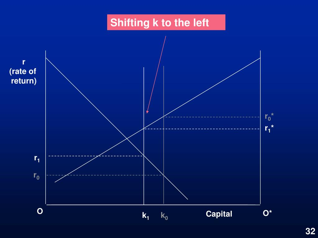 Shifting k to the left