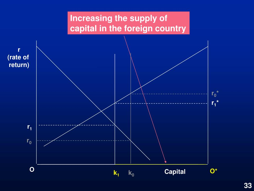 Increasing the supply of capital in the foreign country