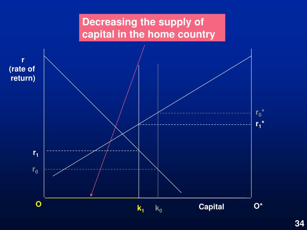 Decreasing the supply of capital in the home country