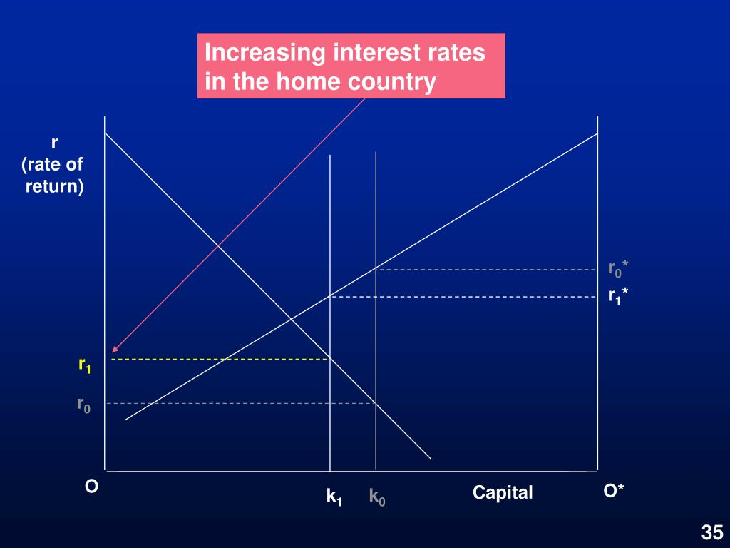 Increasing interest rates in the home country
