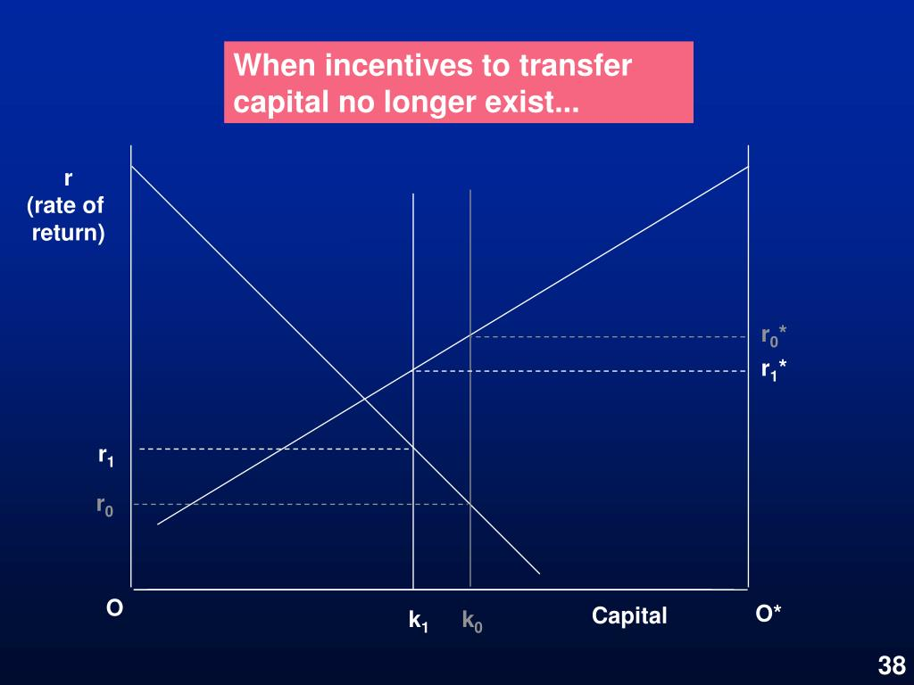 When incentives to transfer capital no longer exist...