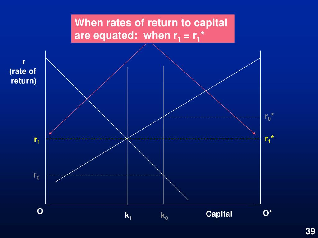 When rates of return to capital are equated:  when r