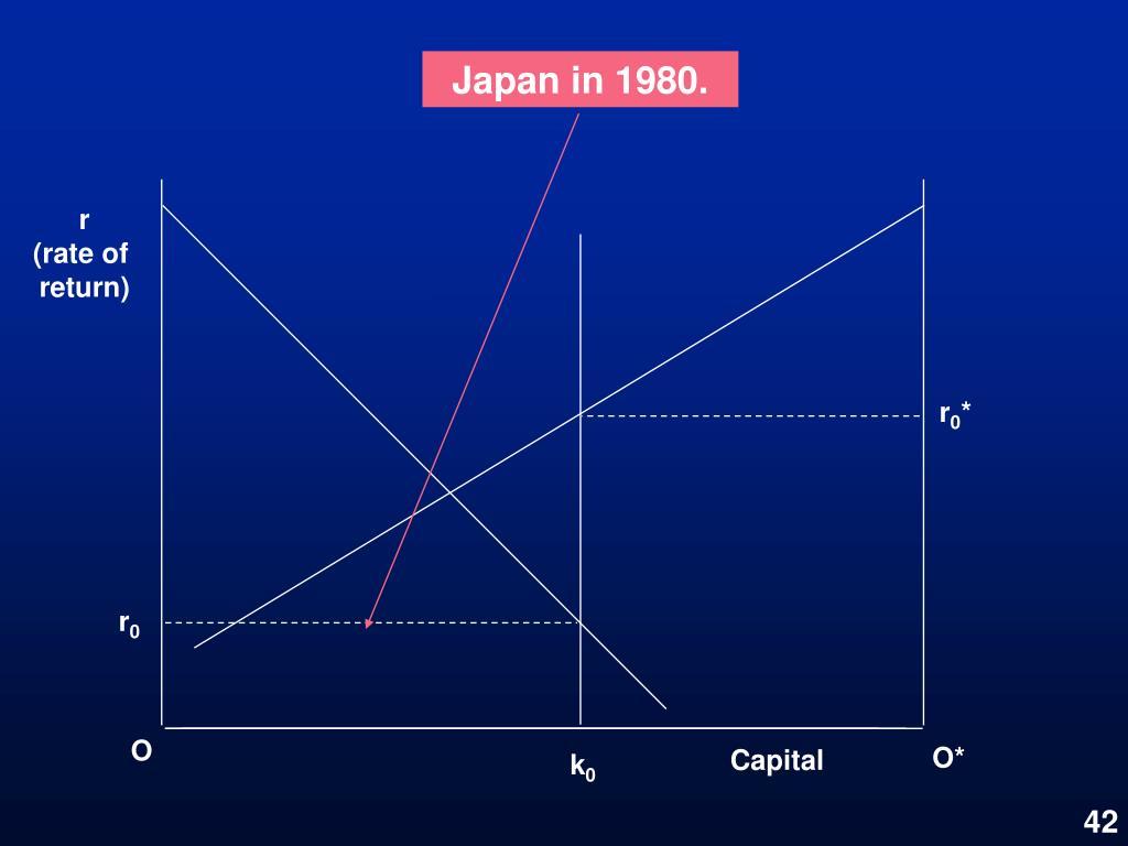 Japan in 1980.