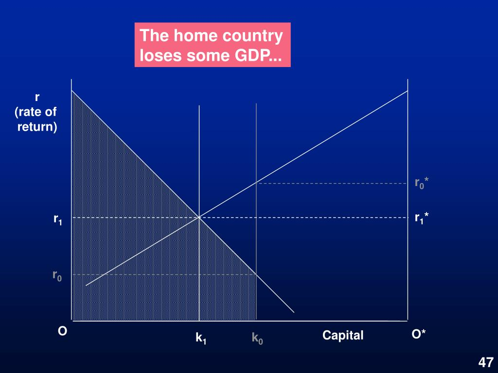 The home country loses some GDP...