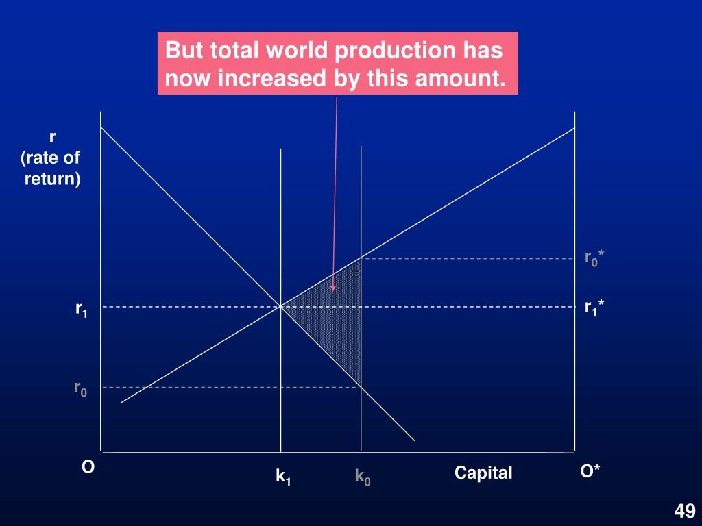 But total world production has now increased by this amount.
