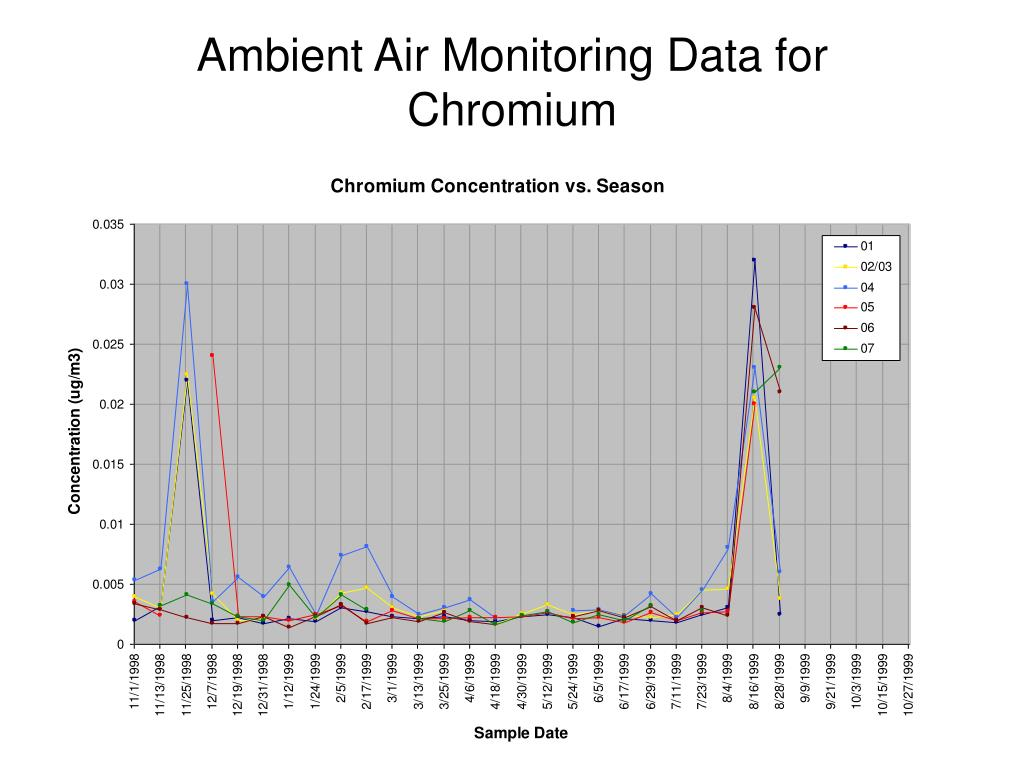 Ambient Air Monitoring Data for Chromium