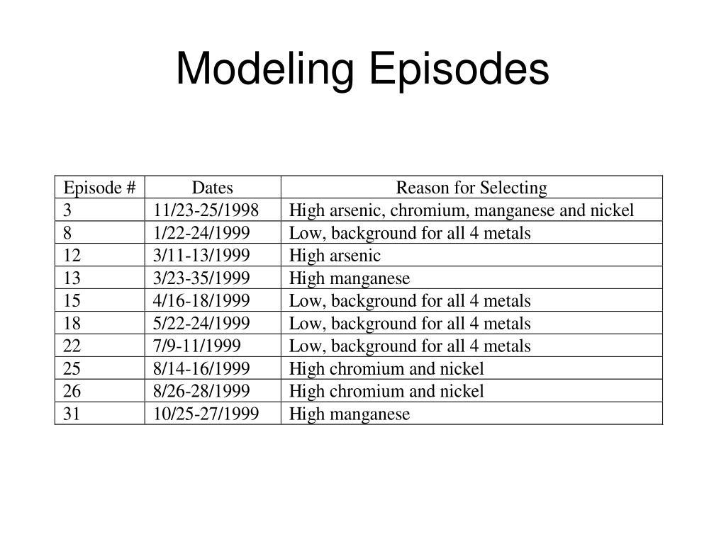 Modeling Episodes