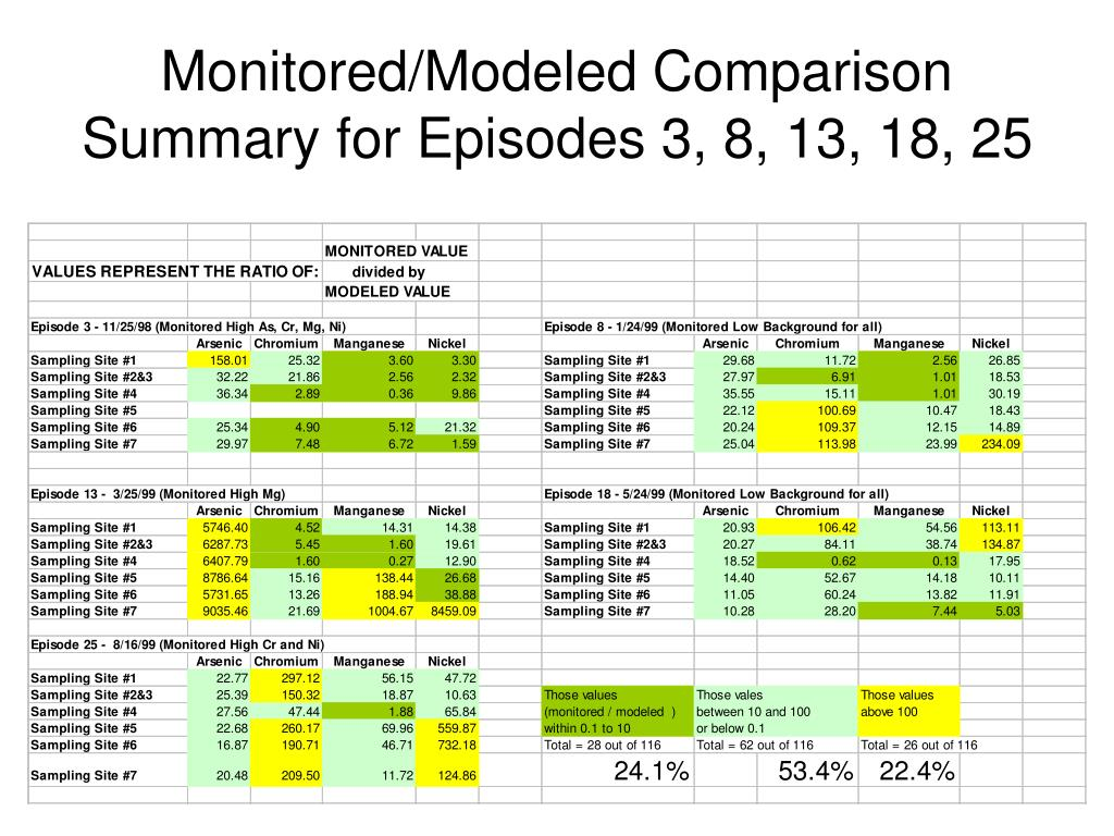 Monitored/Modeled Comparison Summary for Episodes 3, 8, 13, 18, 25