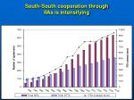 south south cooperation through iias is intensifying
