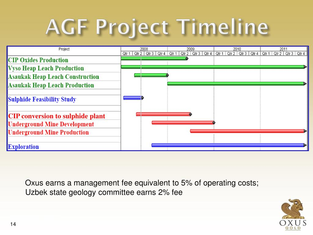 AGF Project Timeline