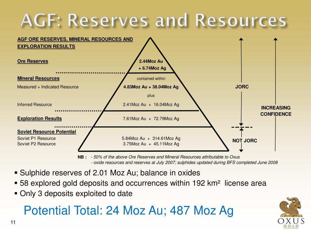AGF: Reserves and Resources