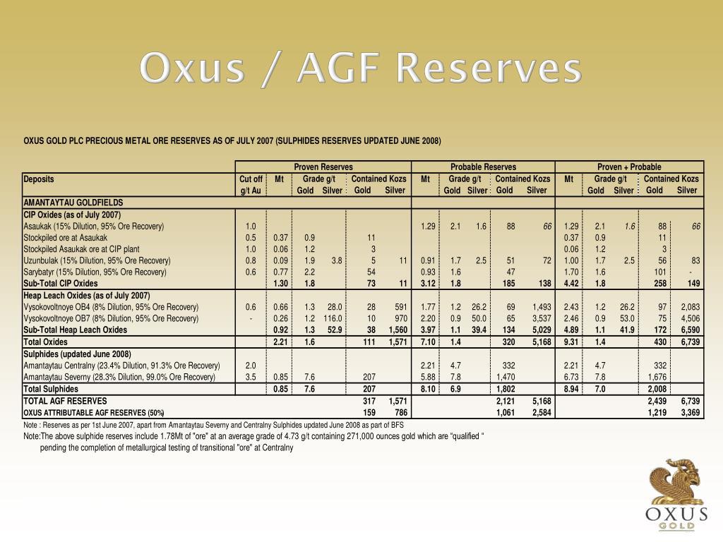 Oxus / AGF Reserves