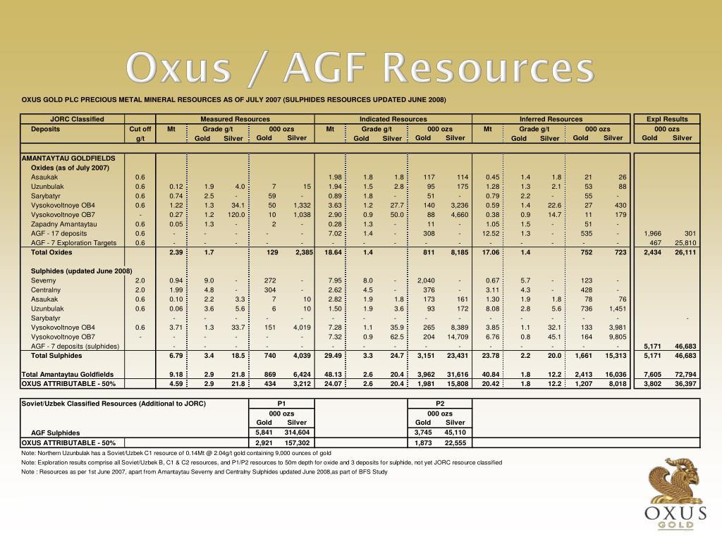 Oxus / AGF Resources