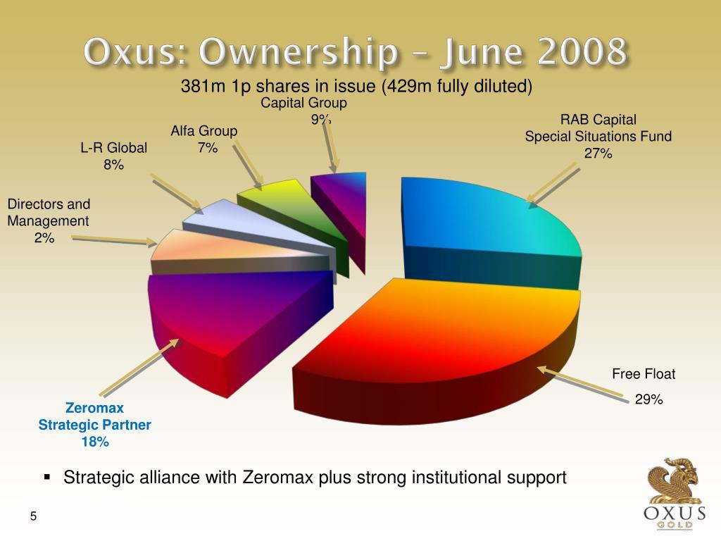 Oxus: Ownership – June 2008
