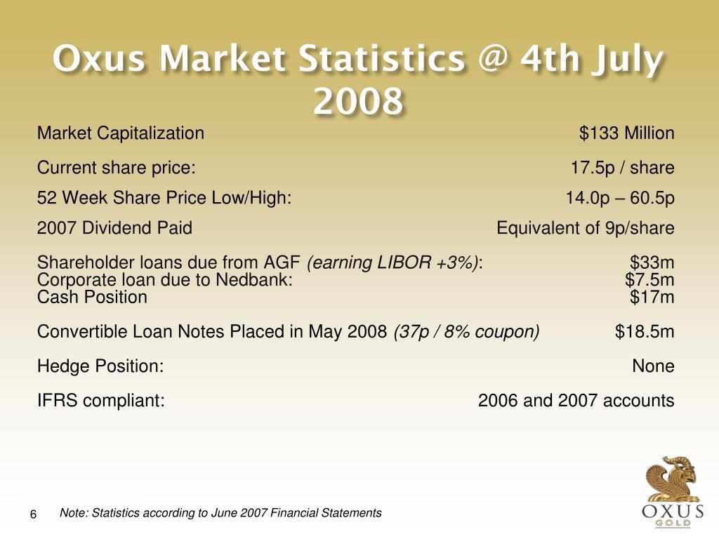 Oxus Market Statistics @ 4th July 2008
