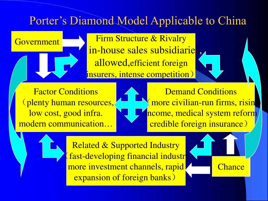 Porter's Diamond Model Applicable to China