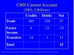chn current account 2002 billions
