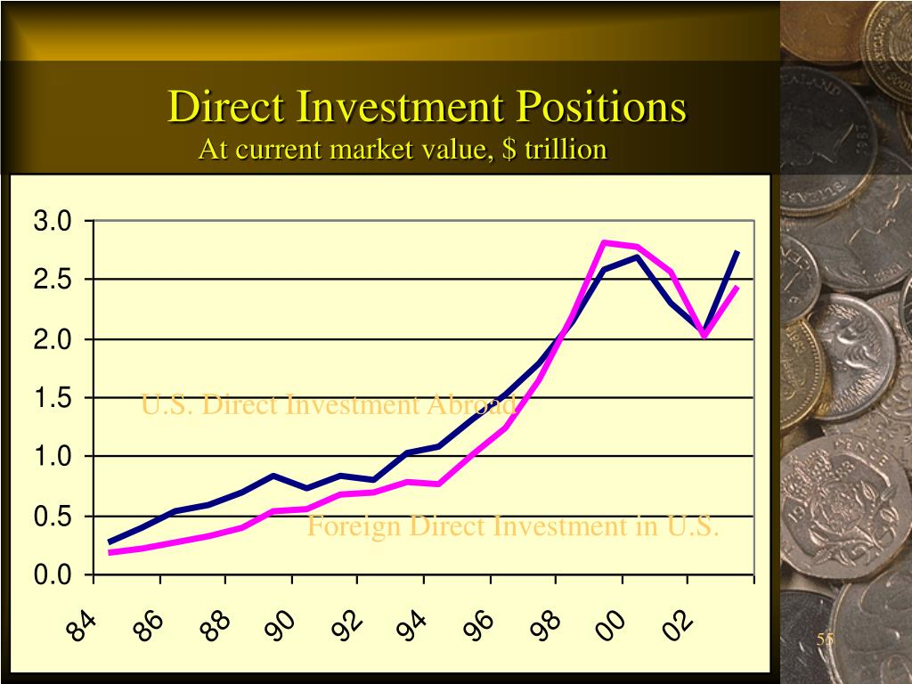 Direct Investment Positions