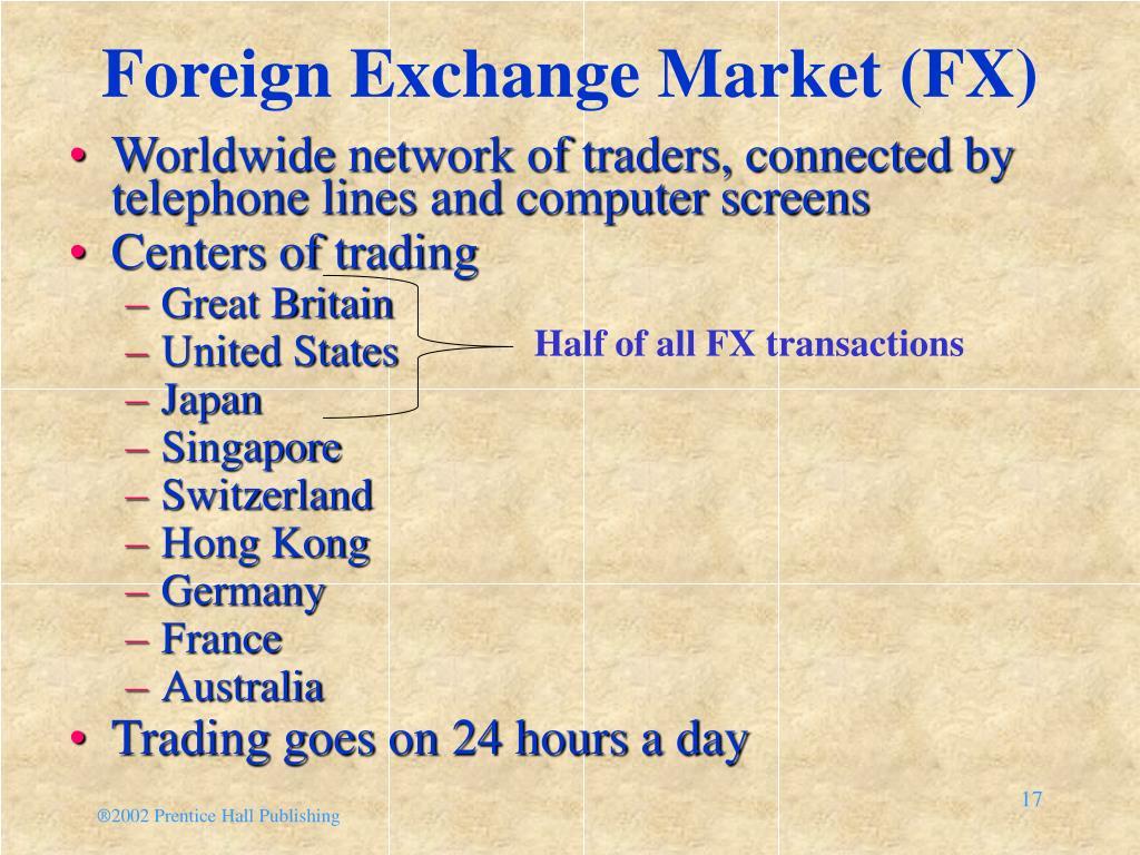 Foreign Exchange Market (FX)