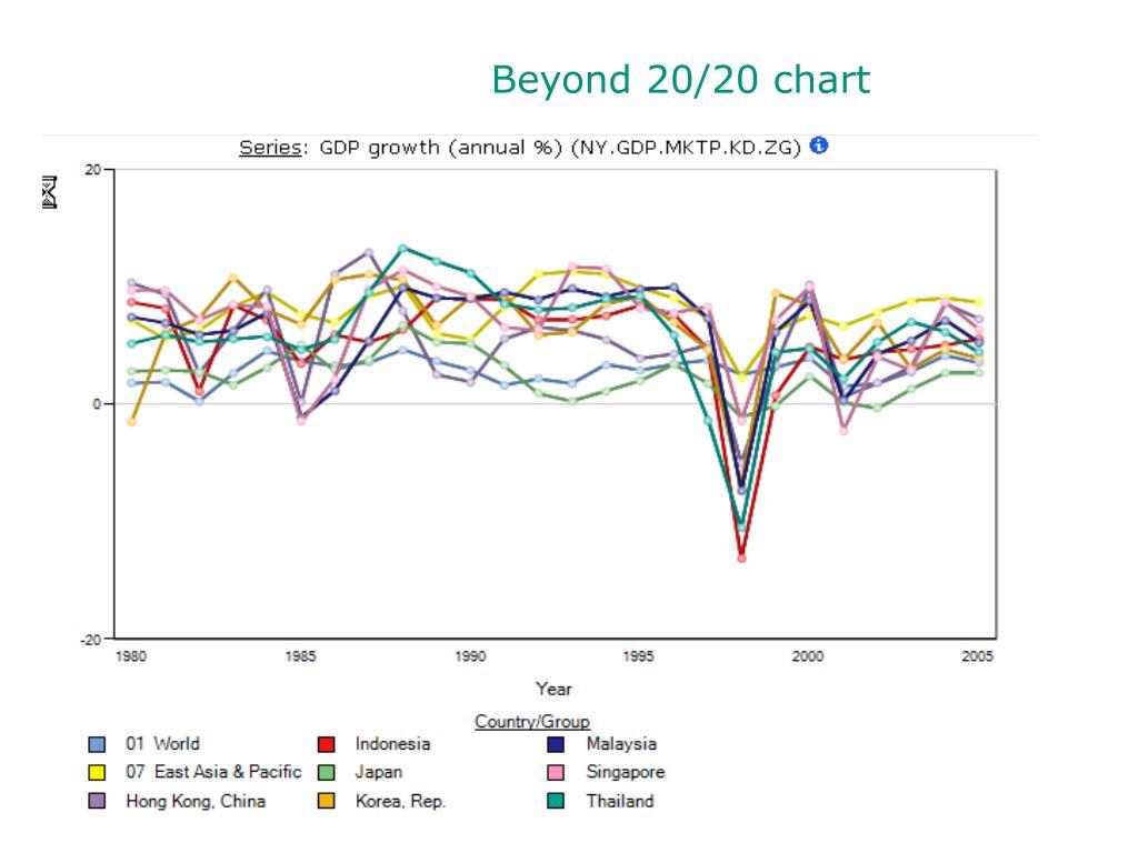 Beyond 20/20 chart