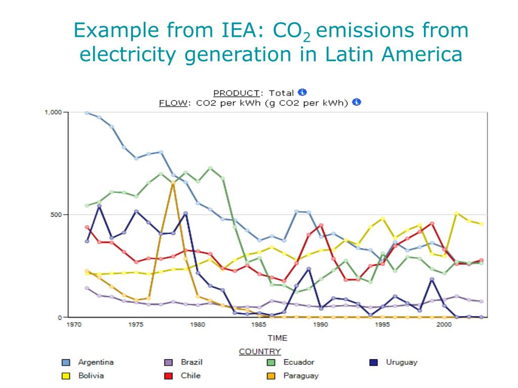 Example from IEA: CO