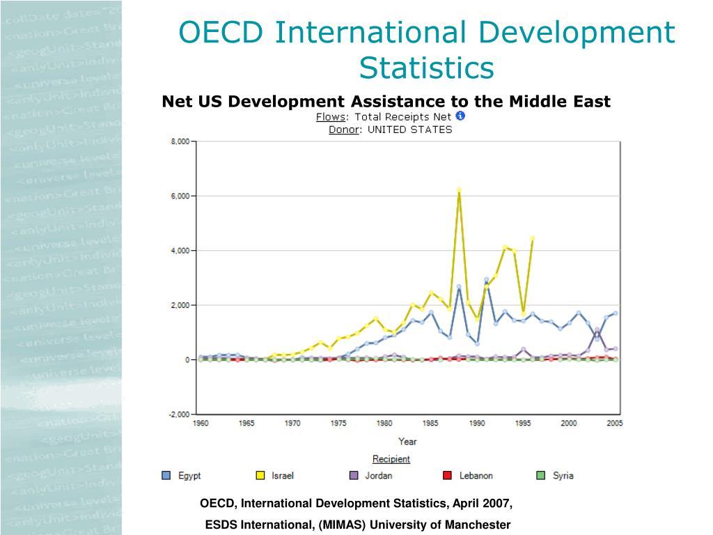 OECD International Development Statistics
