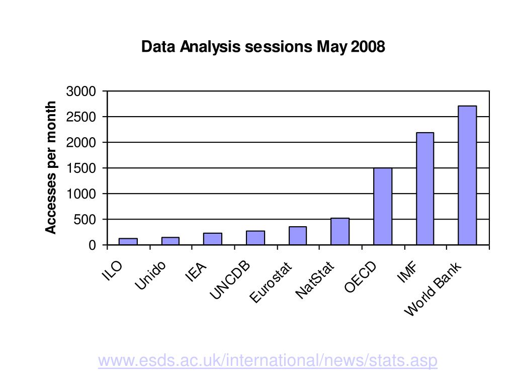 www.esds.ac.uk/international/news/stats.asp