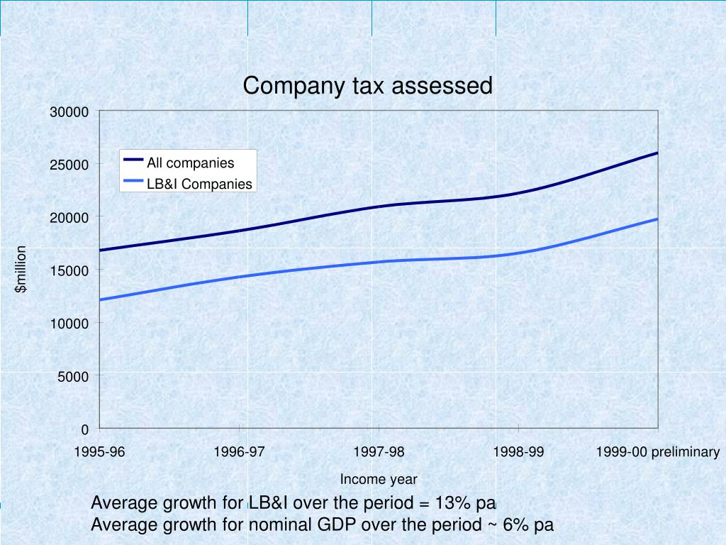 Average growth for LB&I over the period = 13% pa