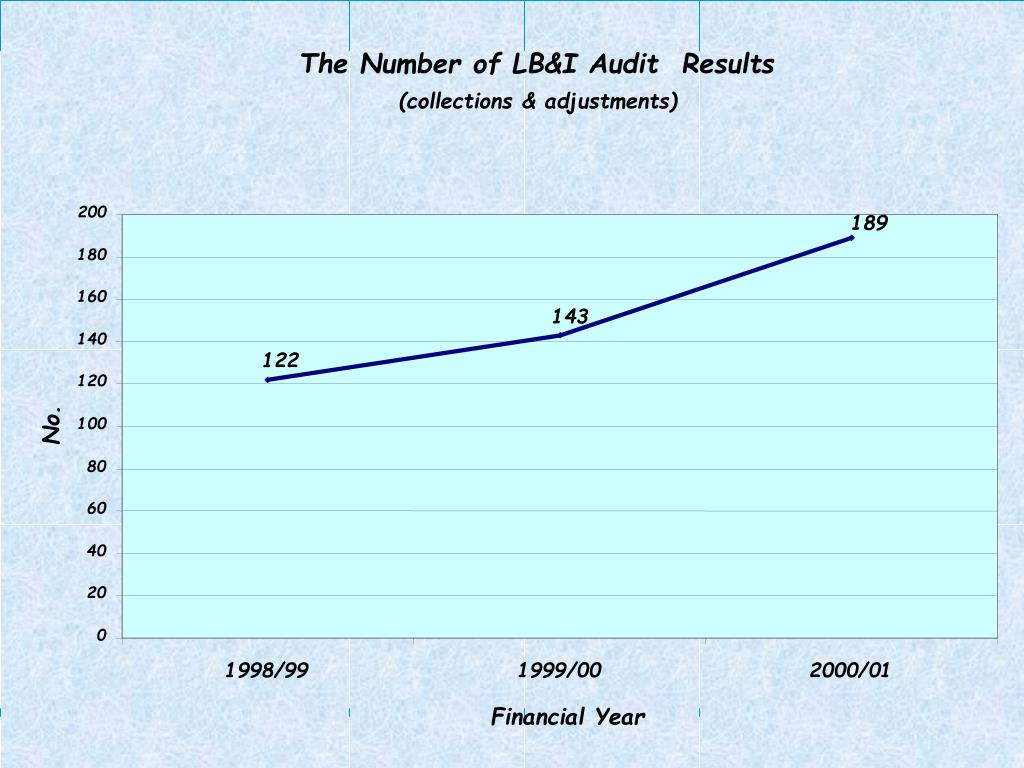 The Number of LB&I Audit  Results