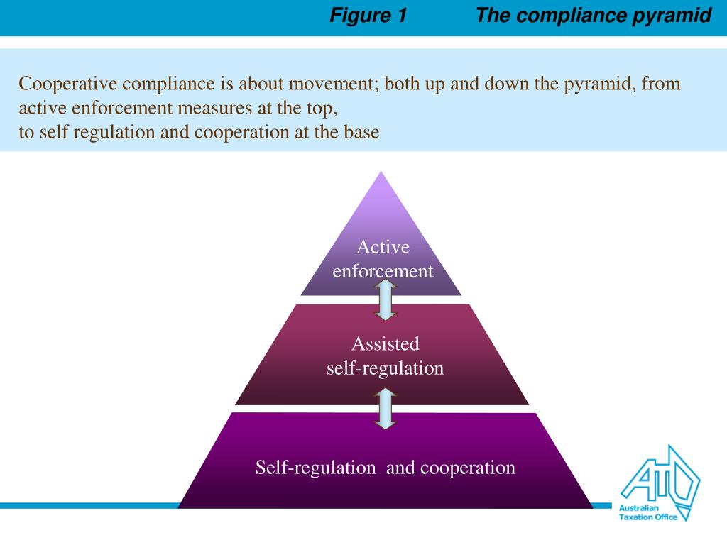 Figure 1	The compliance pyramid