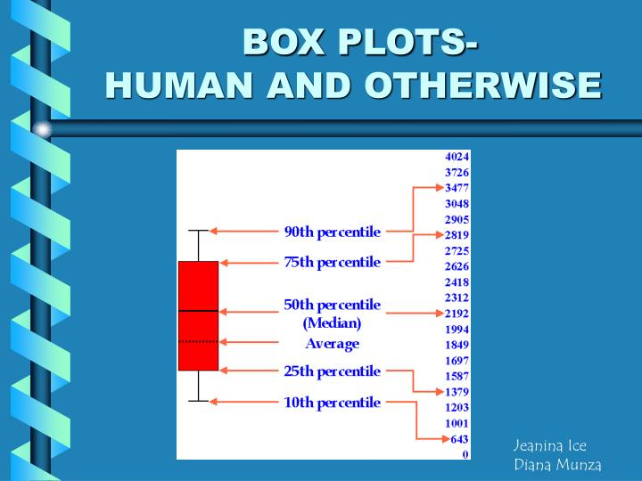 Box plots human and otherwise