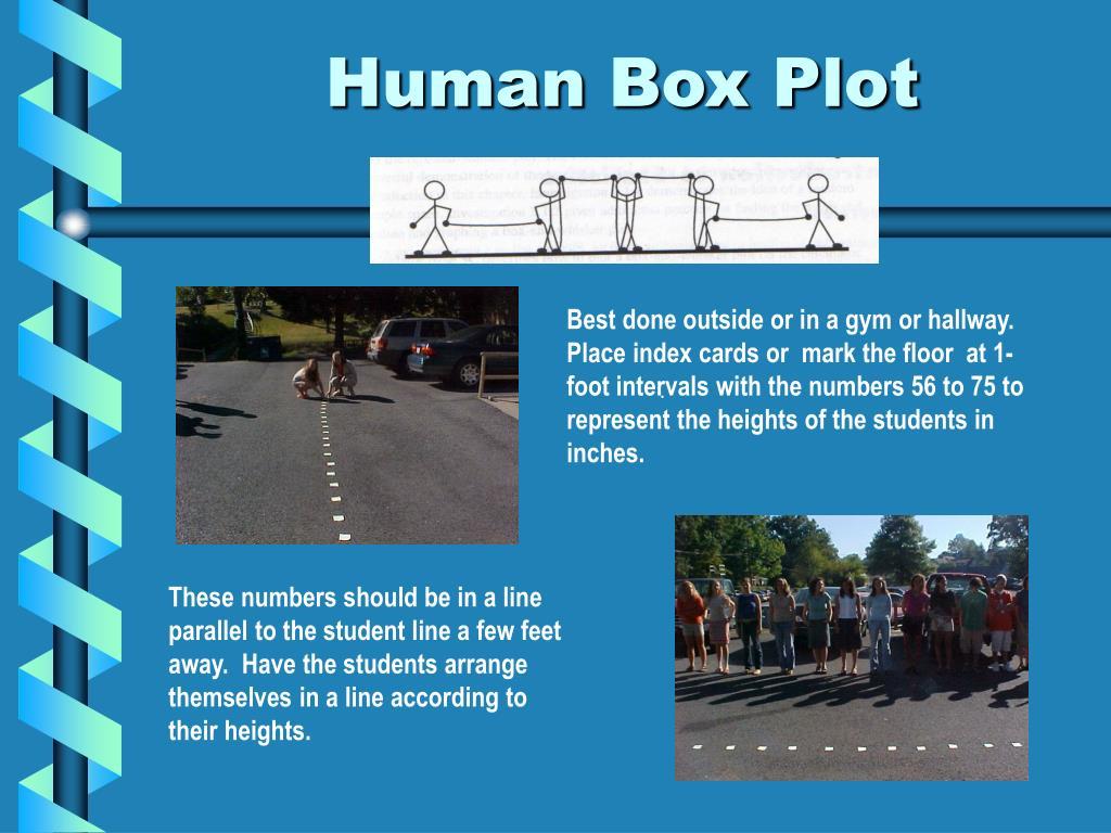 Human Box Plot