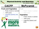 cacfp mypyramid22