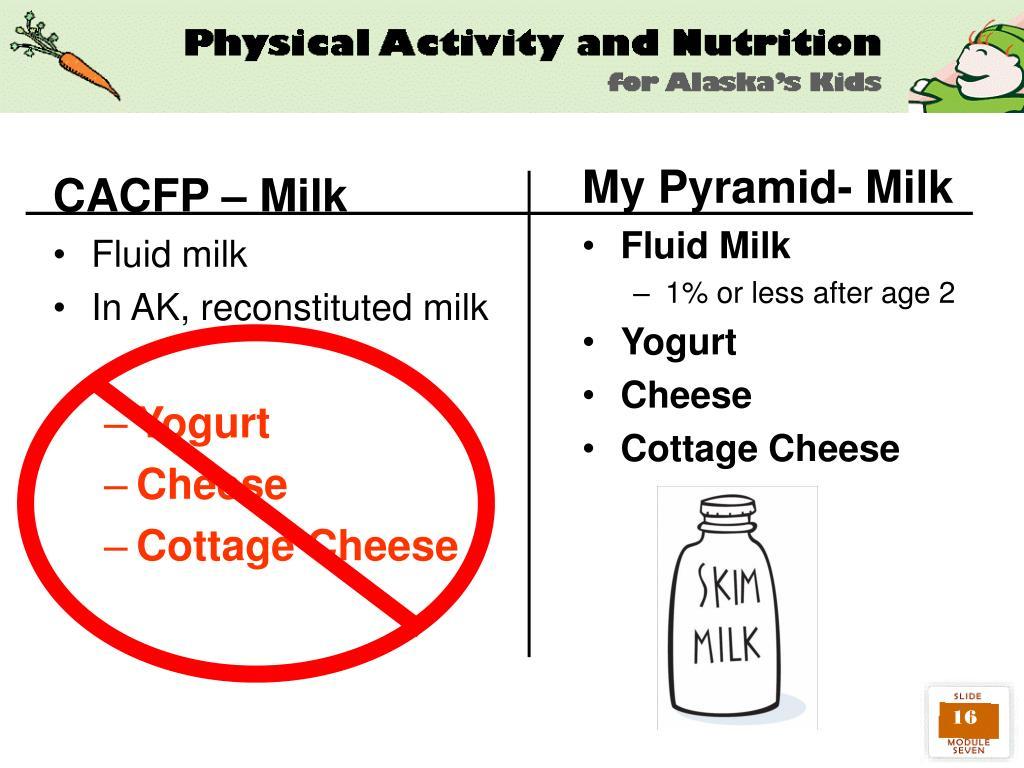 My Pyramid- Milk