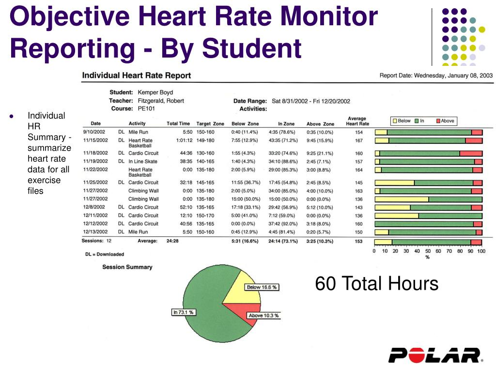 Objective Heart Rate Monitor Reporting - By Student