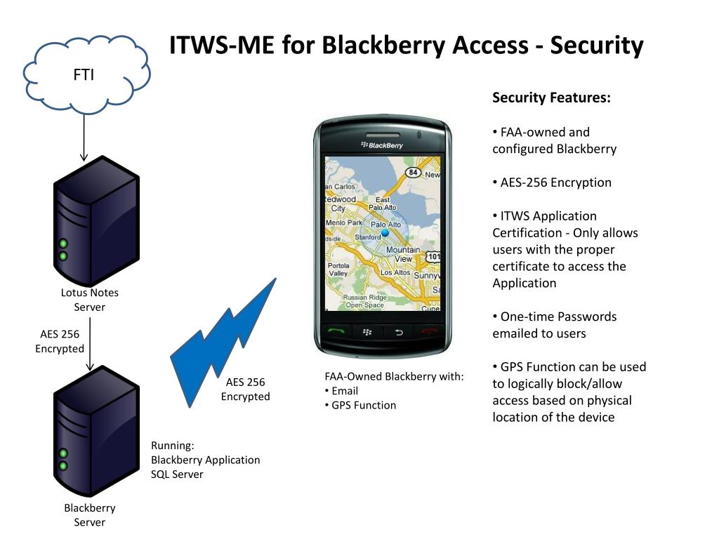 ITWS-ME for Blackberry Access - Security